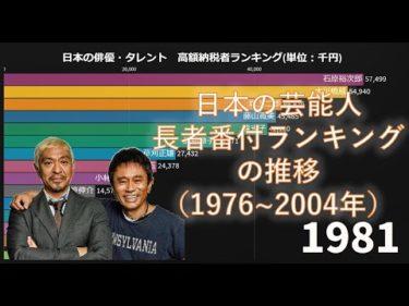 【エンタメ】芸能人 長者番付ランキングの推移(1976年~2004年)